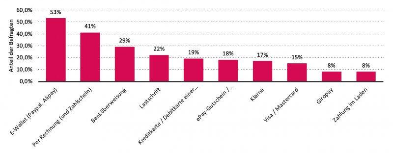 Bevorzugte Zahlungsmethode beim Online-Einkauf in Deutschland