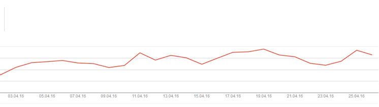 Google Search Console Grafik Impressionen