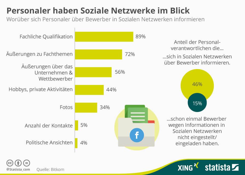 Informieren ueber Bewerber von Unternehmen in Social Media Plattformen Infografik Statistik
