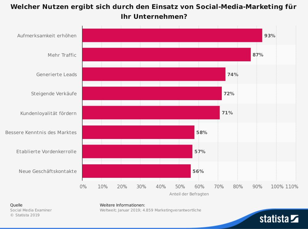 Social-Media-Marketing Nutzung von Unternehmen B2B Statistik 2019