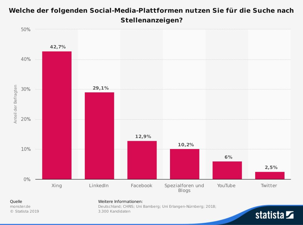 Welche Social-Media-Plattform fuer Stellensuche Deutschland 2018 Statistik