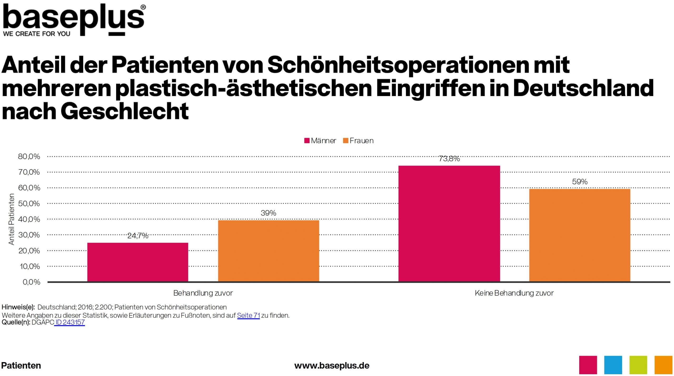 Anzahl Patienten mehrere plastisch-ästhetische Eingriffe Deutschland Statistik