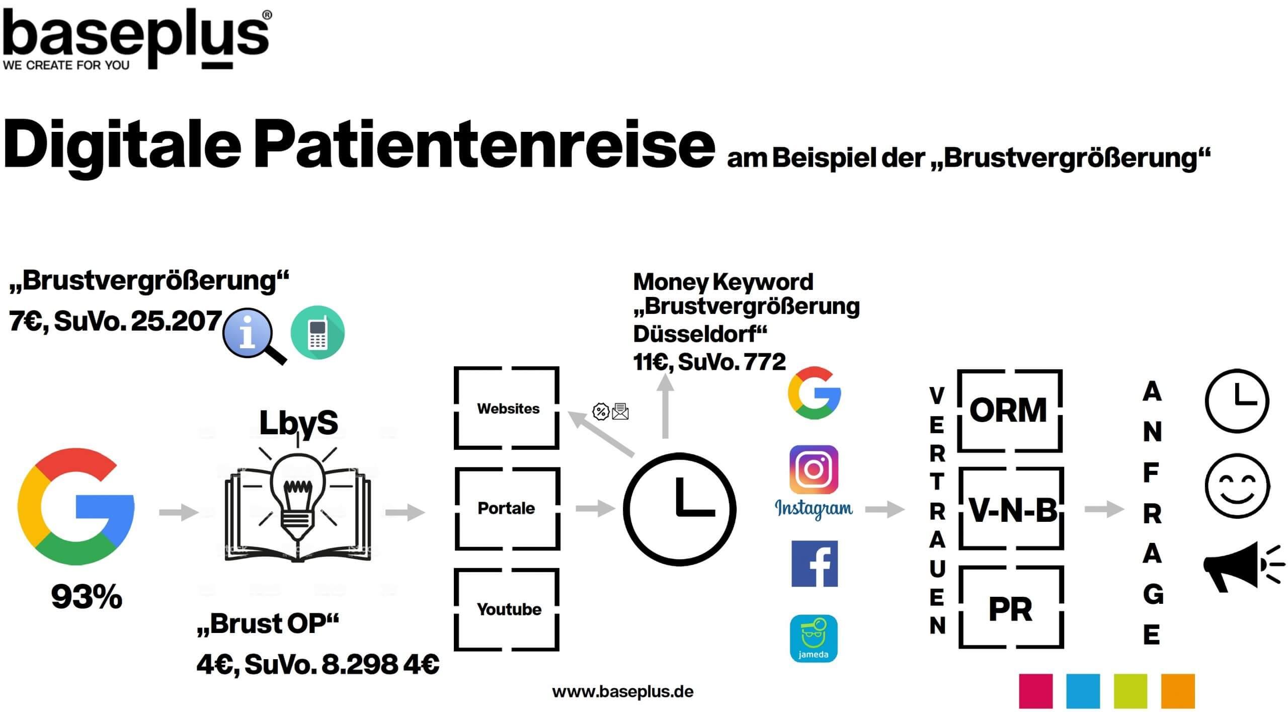 Digitale Patientenreise Customer Journey für Plastische Chirurgie