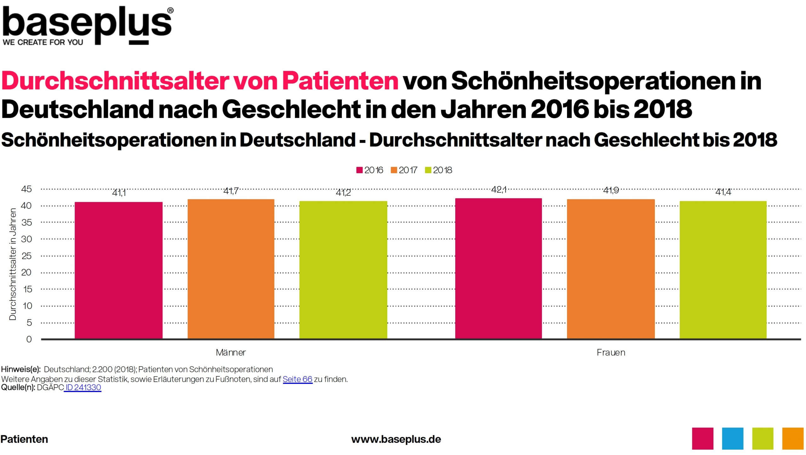 Durchschnittsalter bei Schönheits-Operationen in Deutschland Statistik