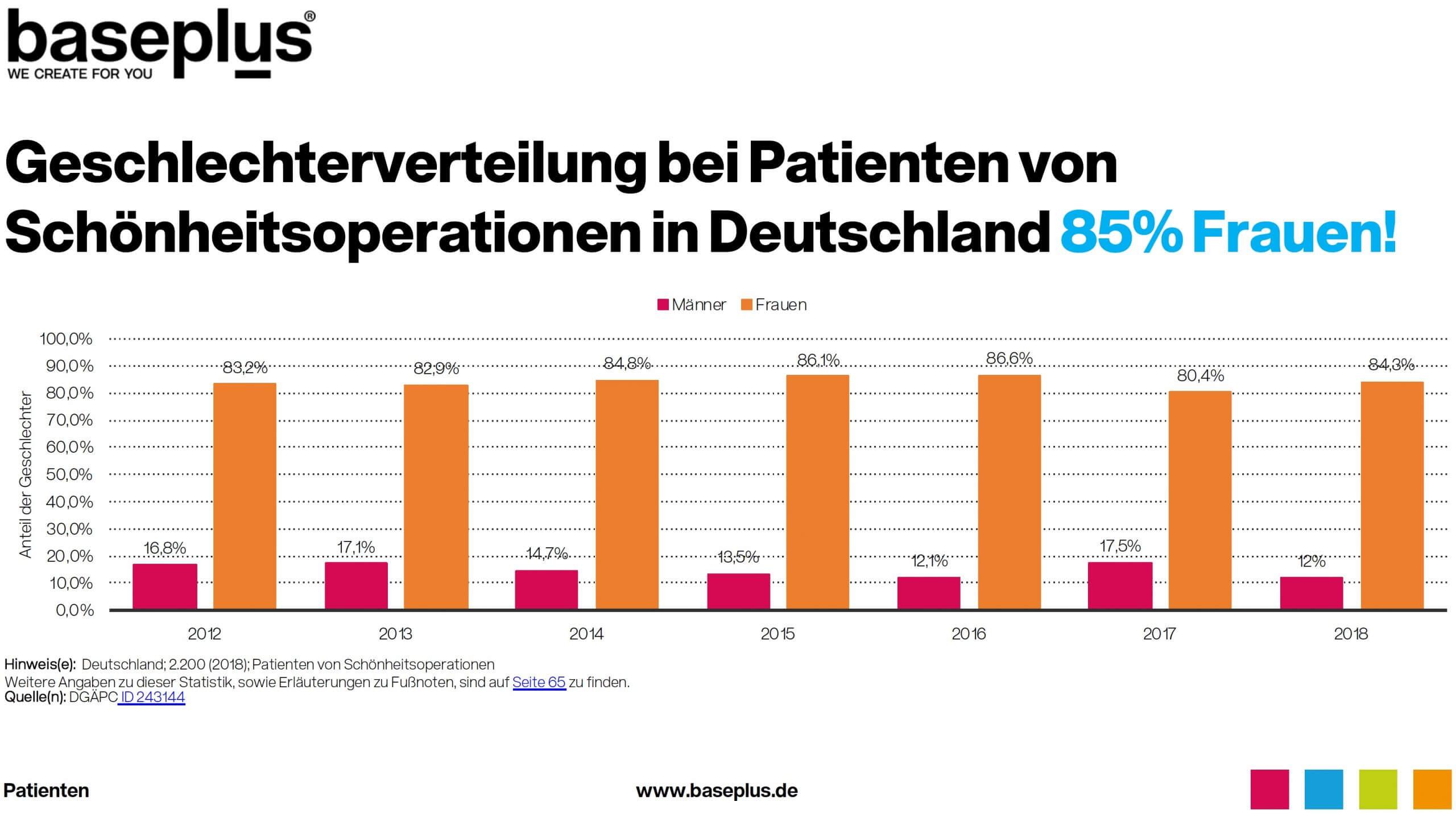 Geschlechter-Verteilung bei Schönheitsoperationen Deutschland Statistik