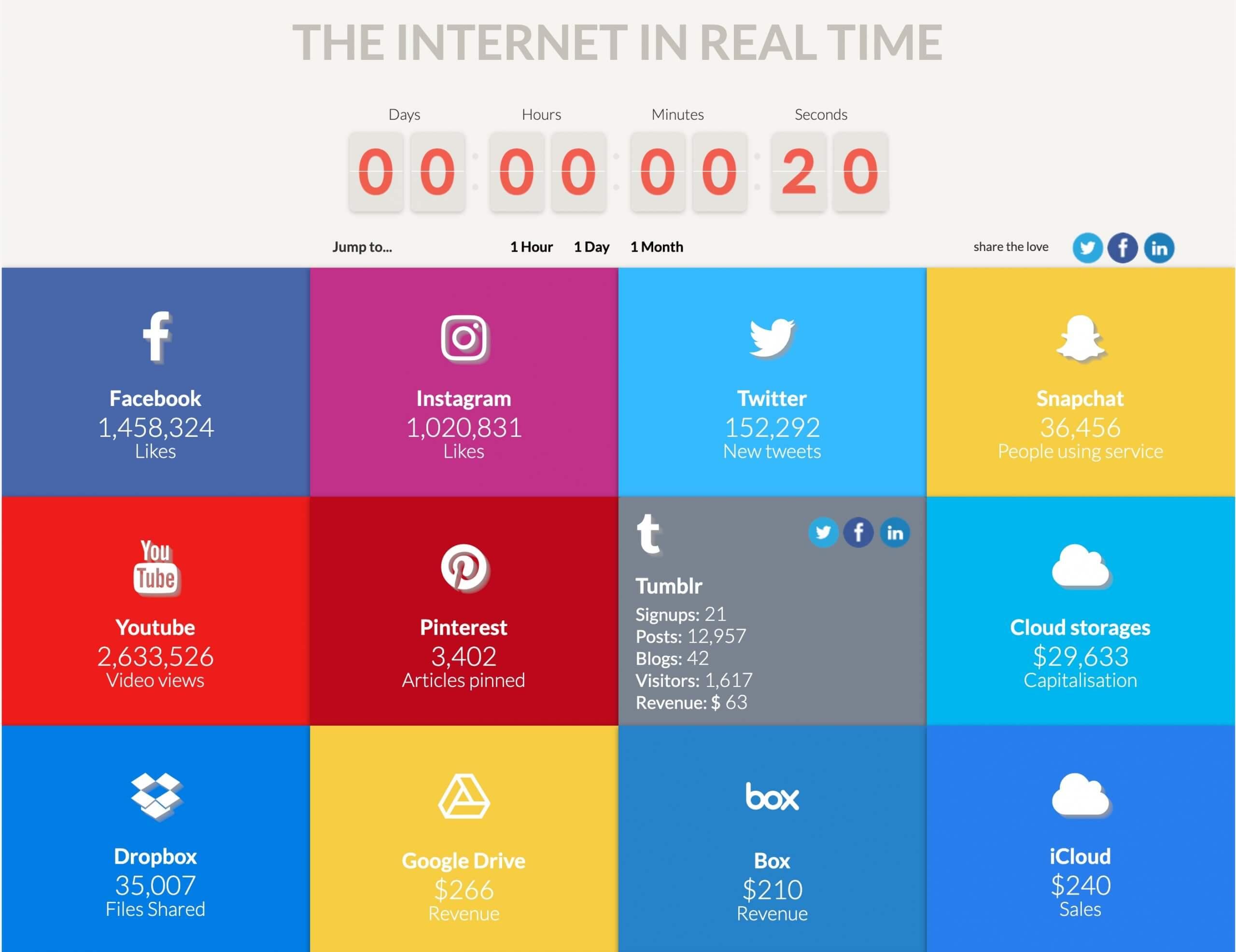 Internet in Real Time 20 Sek Beispiel