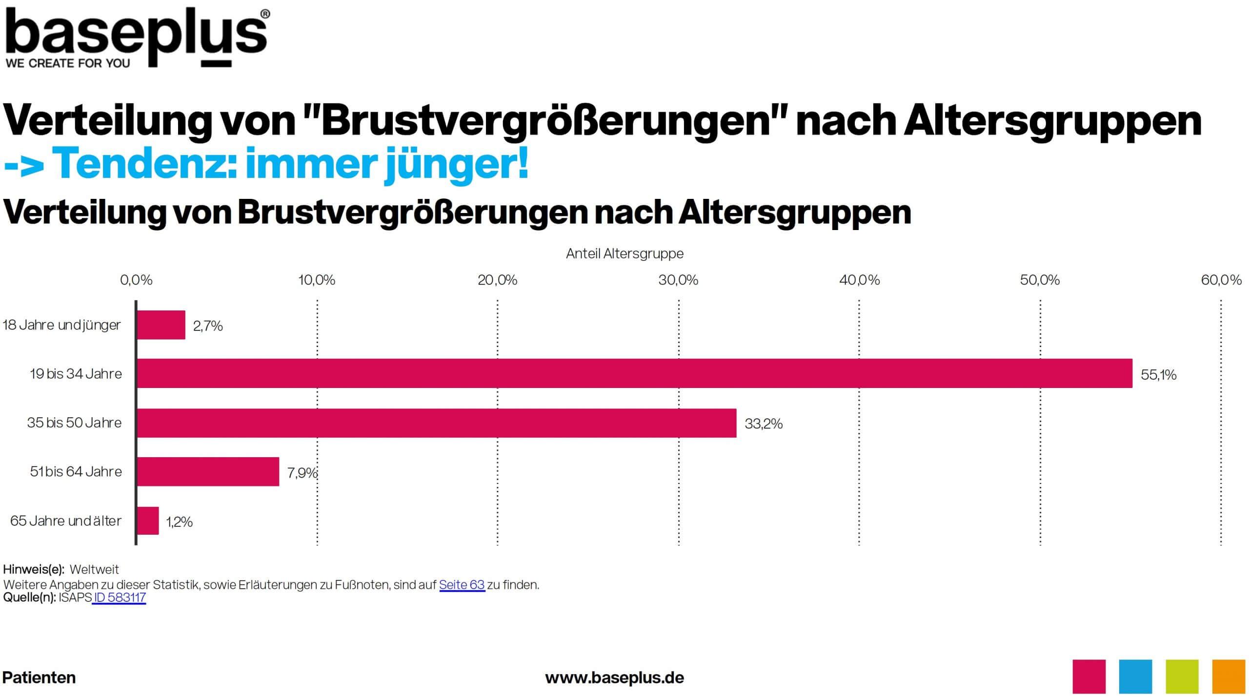 Verteilung Alter Patientinnen bei Brustvergrößerungen in Deutschland Statistik