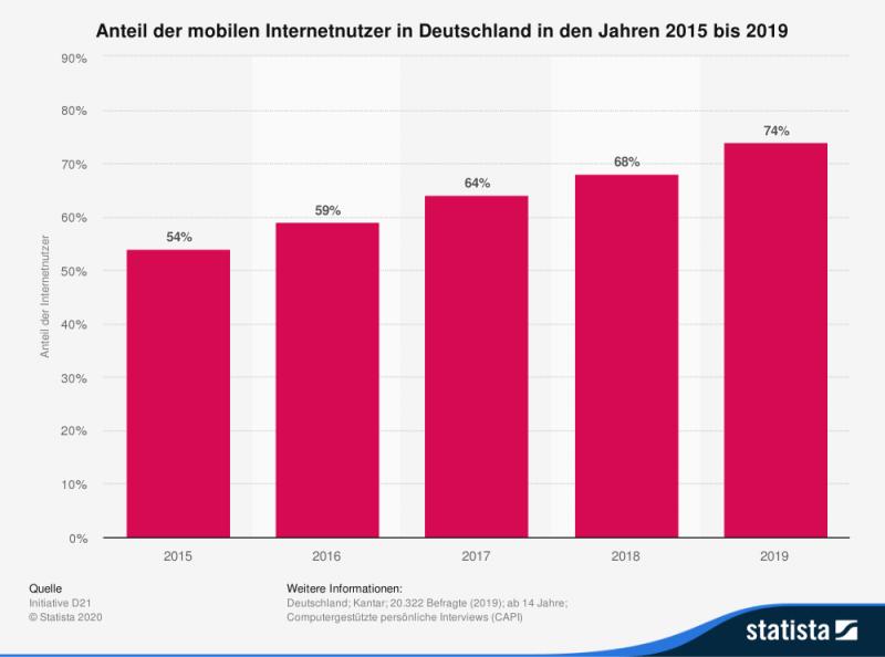 Mobile First – Statistik