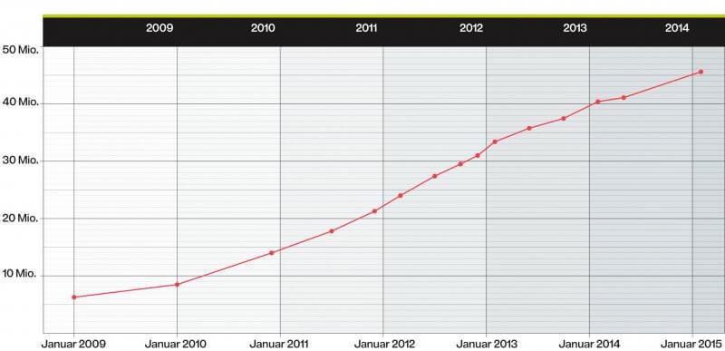 Statistik baseplus® Mobile